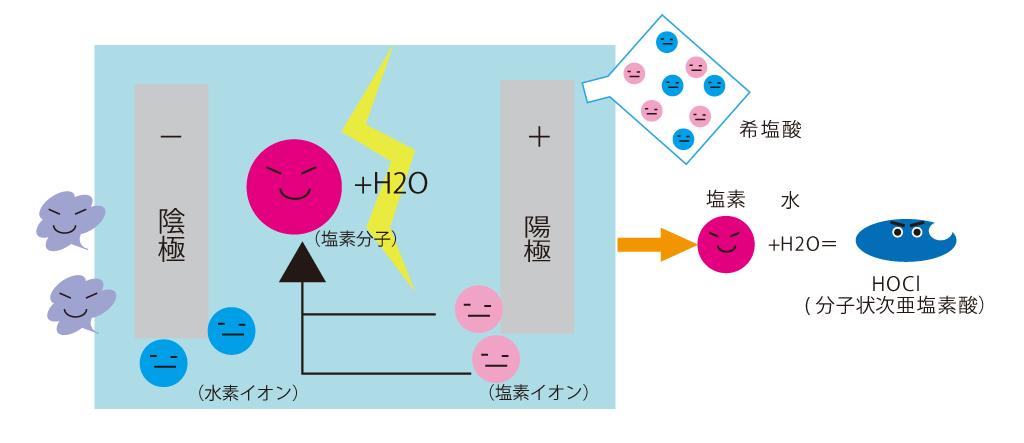 微酸性電解水の生成方法