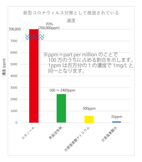 推奨濃度グラフ