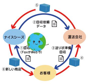 エコ循環配送システム